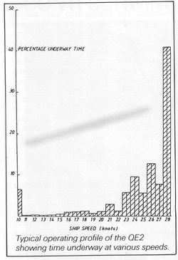 QE2's time spent operating at various speeds.