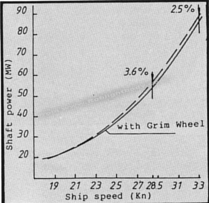Graph showing power absorbtion by the propellers at constant rev/min and corresponding ship speeds